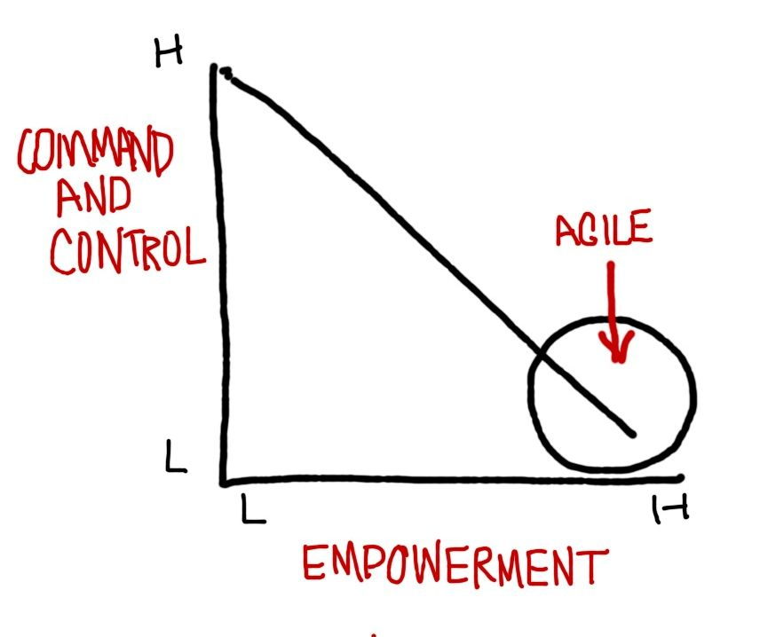 top down and control style management While there is much agreement nowadays for good leadership and management, command and control have lost  the top, but rather anywhere  down.