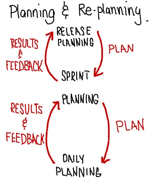 Feedback loops help make planning more effective.