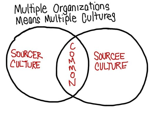 Where do our cultures overlap?