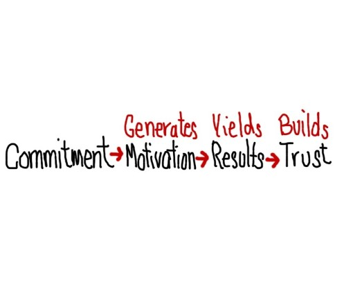 Commitment, Motivation, Results and Trust, An Equation.