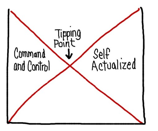 As a team self-actualizes the need for command and control management falls.