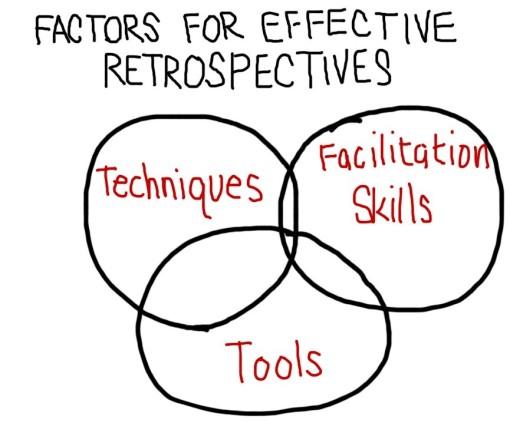 Factors For Effective Retrospectives.