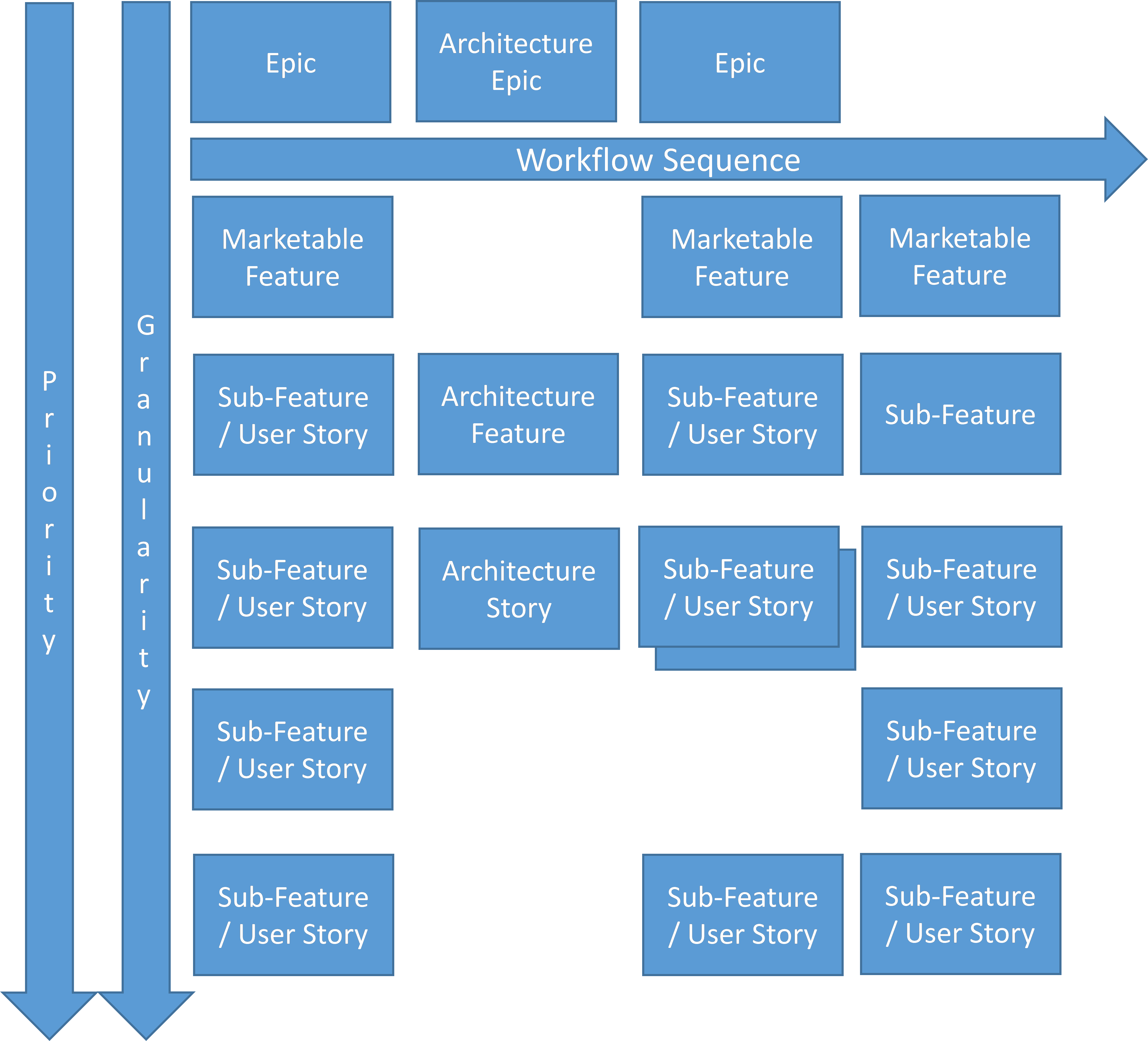 agile story map version 2 - Software Process Mapping
