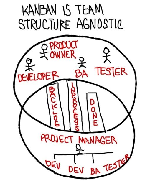 Kanban is team structure agnostic.