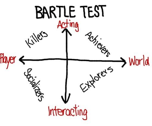 Bartle Test