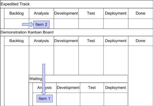 Kanban Board With Track for interuptions