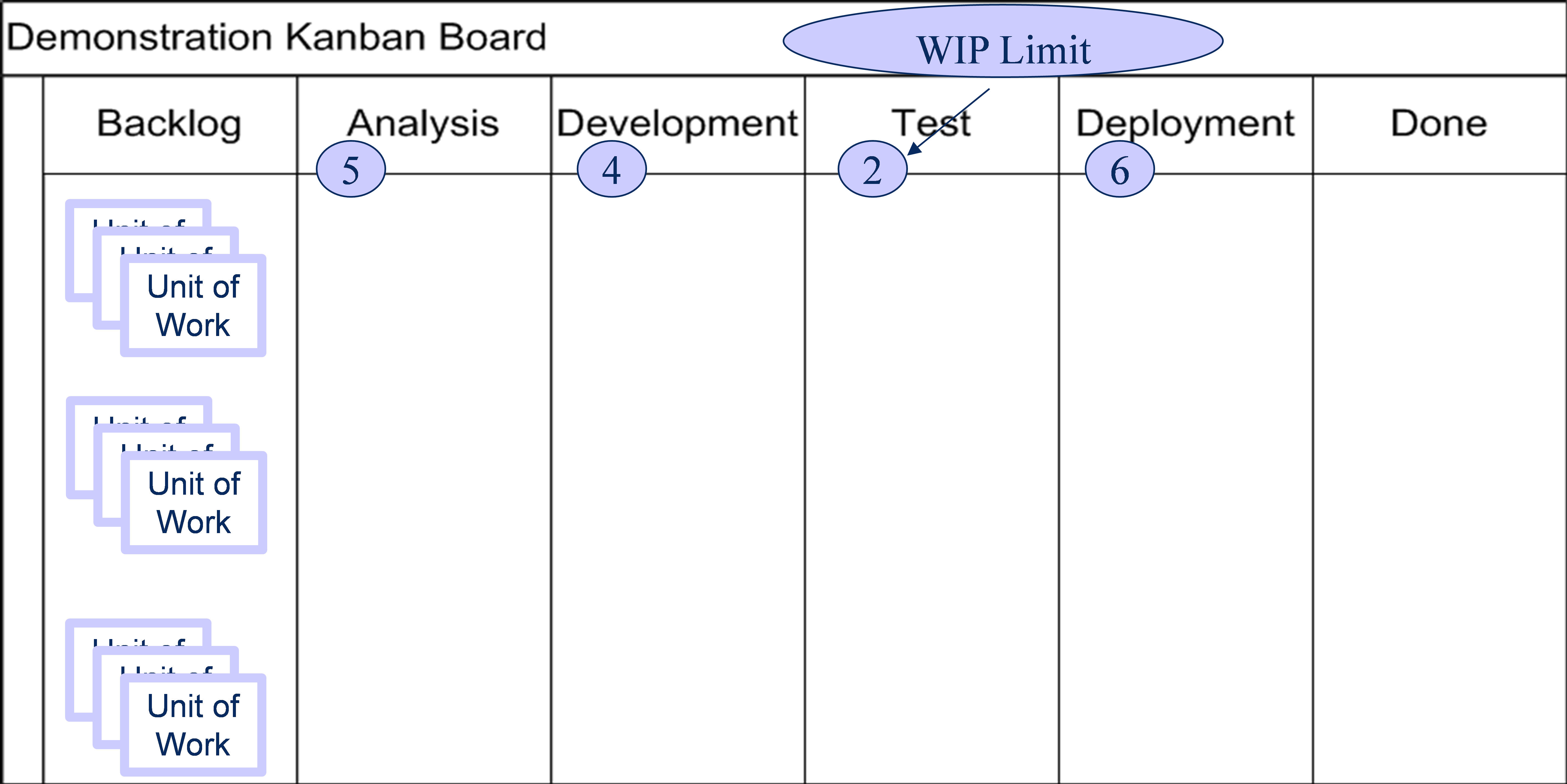 Kanban software process and measurement page 5 each step can have different wip limits nvjuhfo Choice Image
