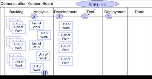 Unbalanced process flows cause bottlenecks