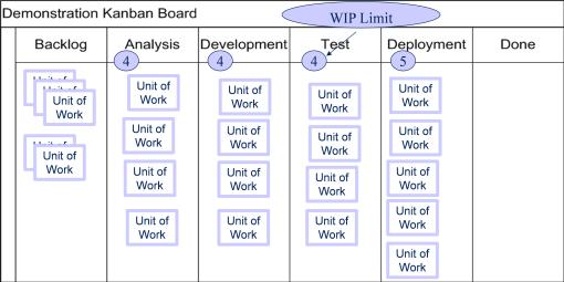 Process improvement maximizes throughput.
