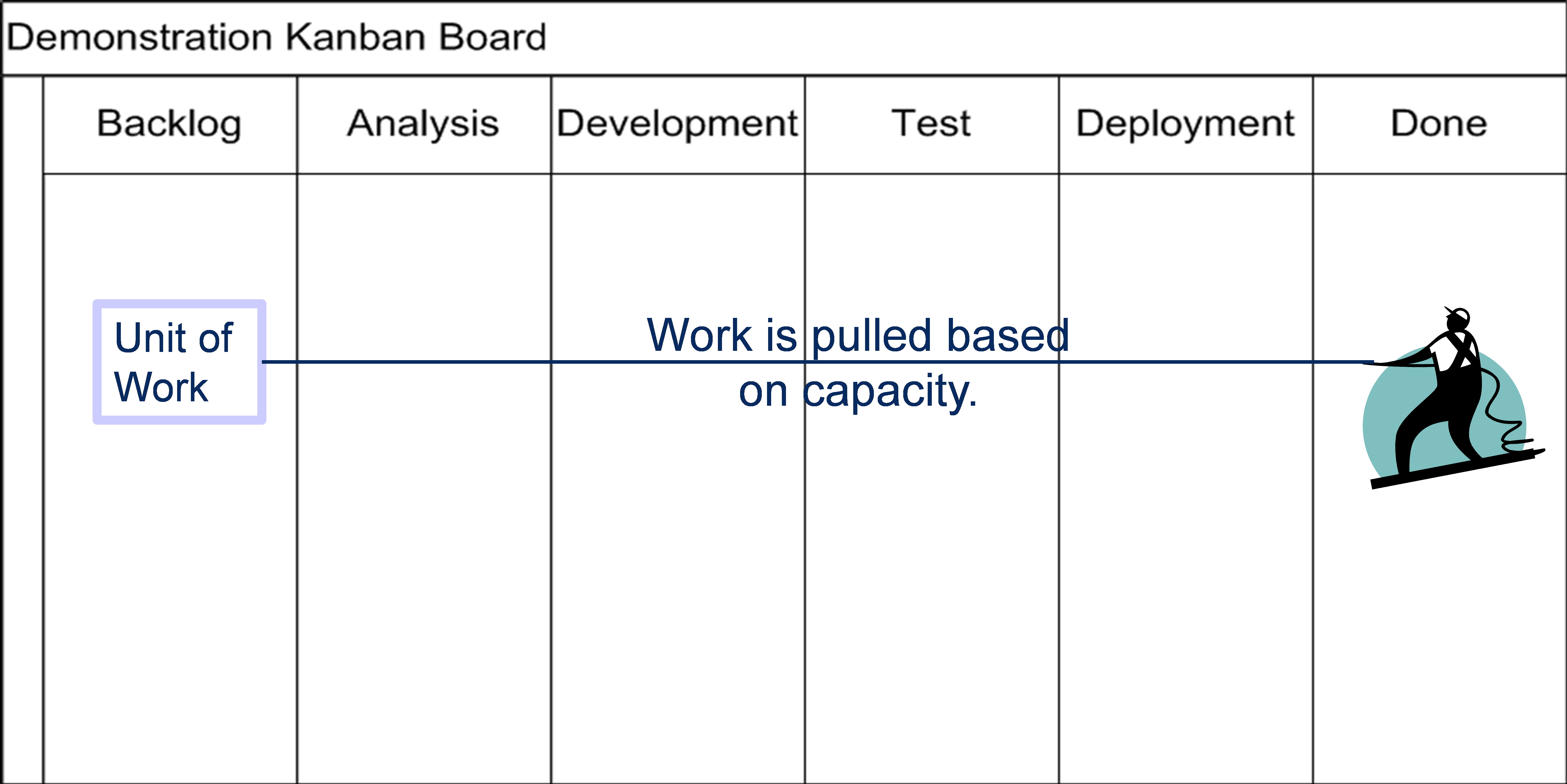 Kanban helps to visualize the flow of work.