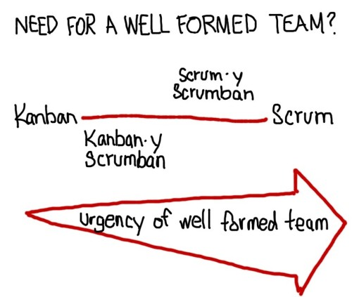 Need for a well formed team grows!