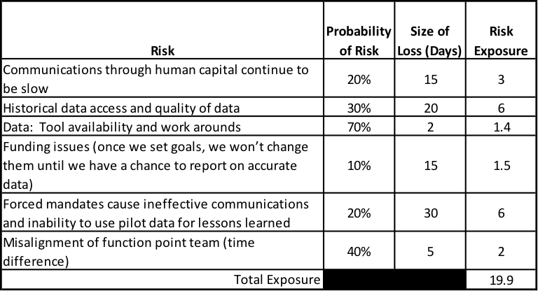 agile and risk management prioritization and measurement techniques