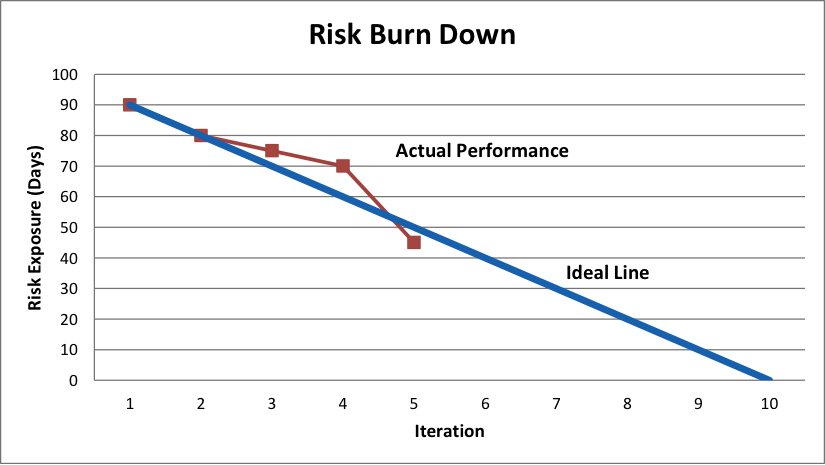 Agile and Risk Management Prioritization and Measurement – Project Burndown Chart Template