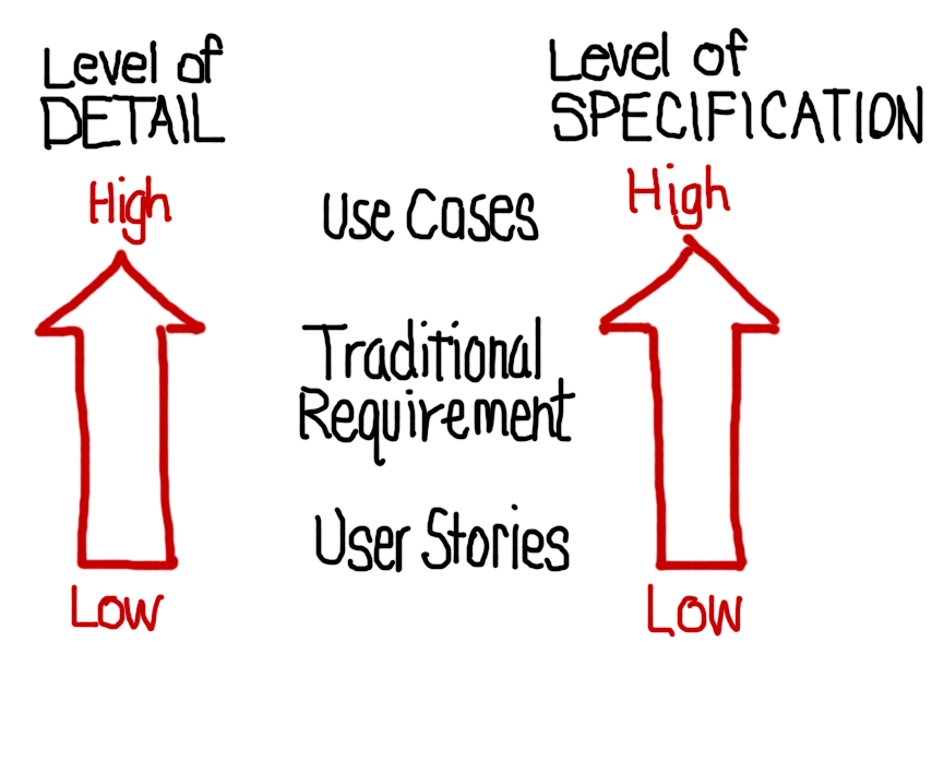 User Stories Same As Use Cases And Traditional Requirements - User requirements