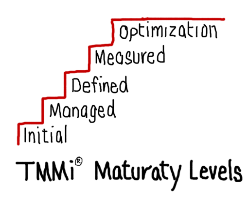 A Five Stage Maturity Model
