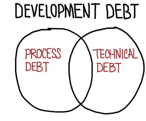 Development Debt