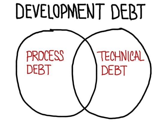 Development Debt