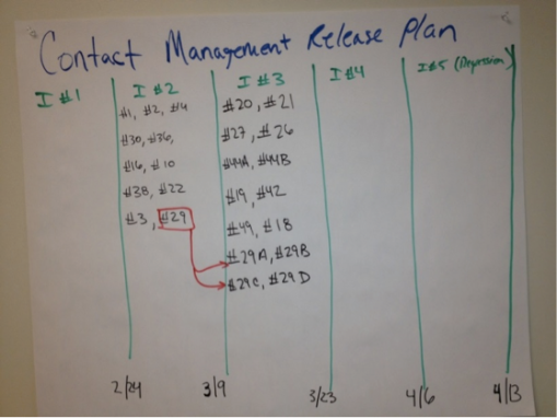 A simple Agile release plan