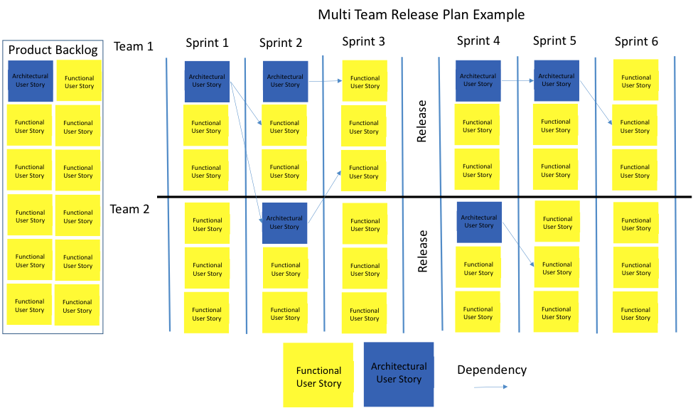 Agile release plan revisited simple examples software for Scrum release plan template