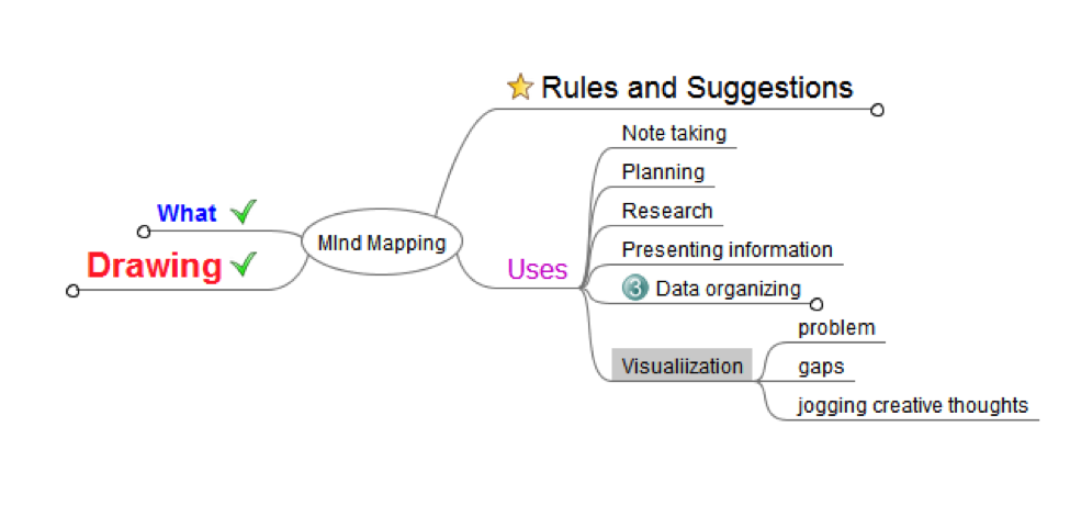 mind mapping software process and measurement every daily process thought essay begins using this type of mind map many people use the term brainstorming for this type of mind mapping activity