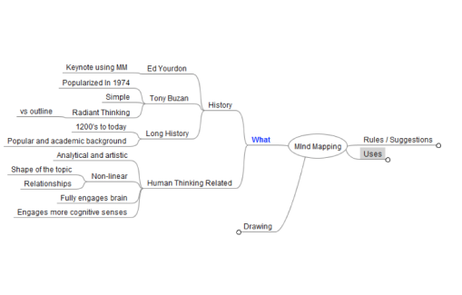 A mind map on mind maps