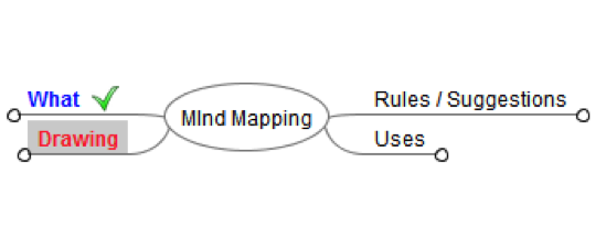 Mind Mapping Drawing A Basic Mind Map Software Process And Measurement
