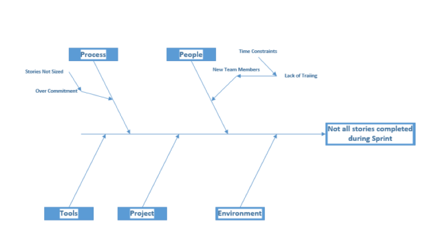 Finding Cause and Effect with Ishikawa Diagrams | Software Process and  MeasurementSoftware Process and Measurement