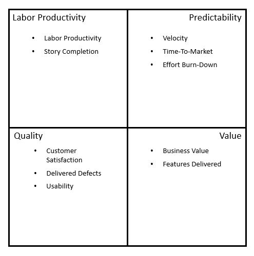 Agile Metrics Framework