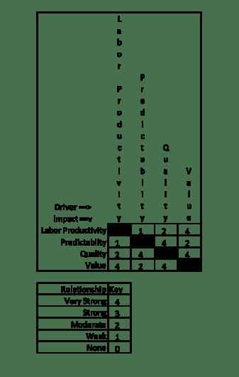 Impact Matrix