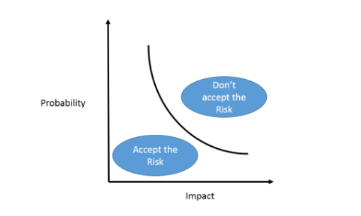 risk-curve