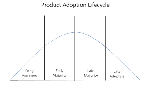 product-adoption-lifecycle