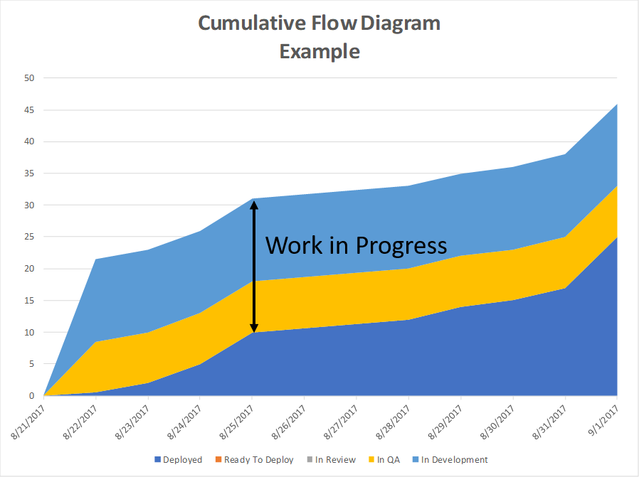 wip?w=300&h=224 actionable agile metrics for predictability by daniel s vacanti, re