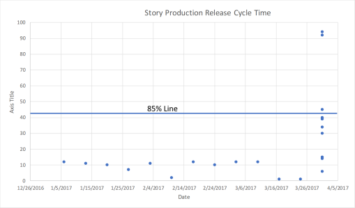 Release Cycle Time.png